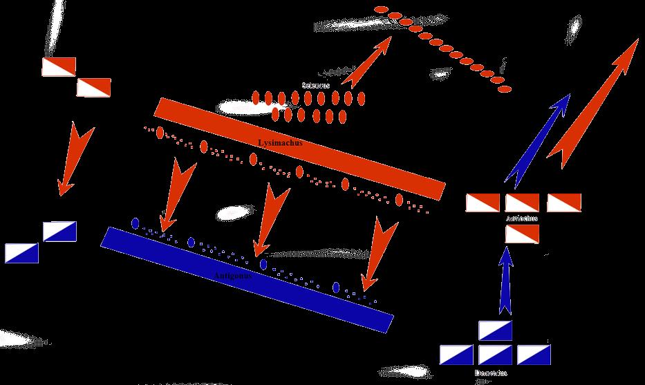 Battle of Ispsus - Battle of Ipsus Formation